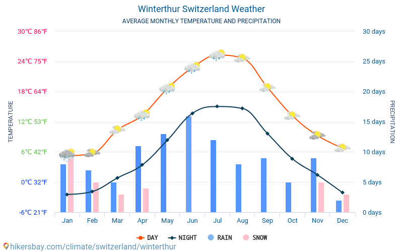 Winterthur - Average Monthly temperatures and weather 2015 - 2018 Average temperature in Winterthur over the years. Average Weather in Winterthur, Switzerland.