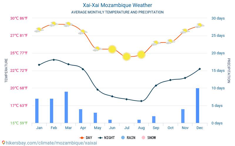Xai-Xai - Genomsnittliga månatliga temperaturer och väder 2015 - 2018 Medeltemperaturen i Xai-Xai under åren. Genomsnittliga vädret i Xai-Xai, Moçambique.