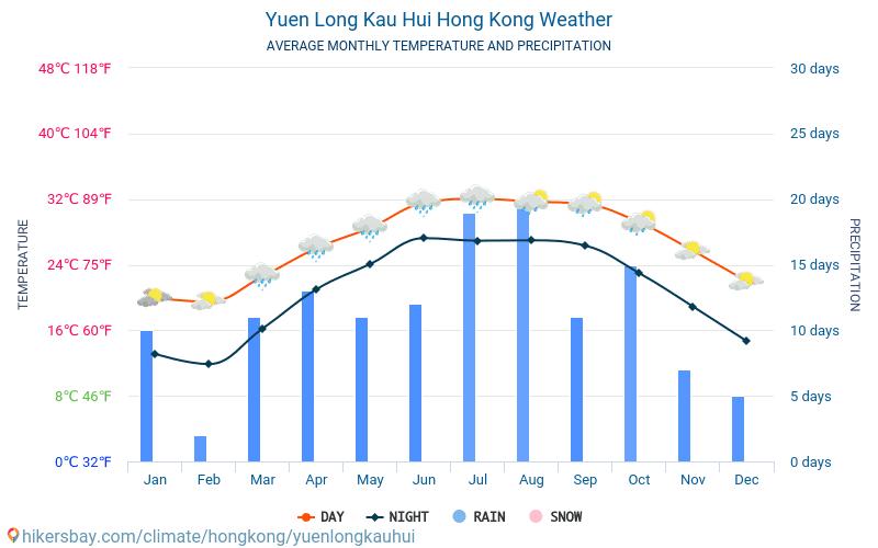 Yuen Long Kau Hui - 毎月の平均気温と天気 2015 - 2019 長年にわたり Yuen Long Kau Hui の平均気温。 Yuen Long Kau Hui, 香港 の平均天気予報。
