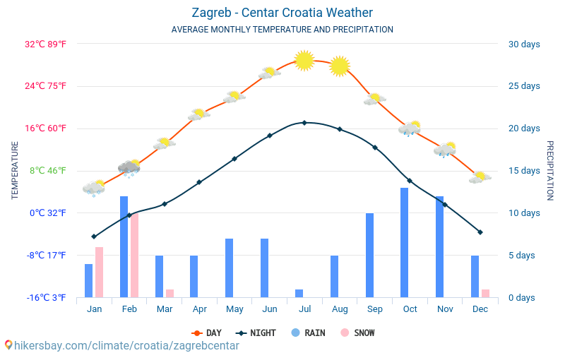 Zagreb - Centar - Average Monthly temperatures and weather 2015 - 2018 Average temperature in Zagreb - Centar over the years. Average Weather in Zagreb - Centar, Croatia.