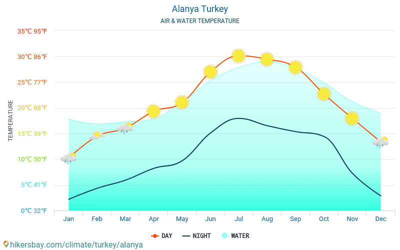 Alanya - Water temperature in Alanya (Turkey) - monthly sea surface temperatures for travellers. 2015 - 2018