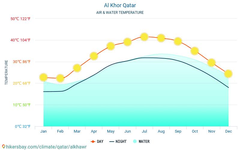 Al Khor - Ūdens temperatūra Al Khor (Katara) - katru mēnesi jūras virsmas temperatūra ceļotājiem. 2015 - 2019