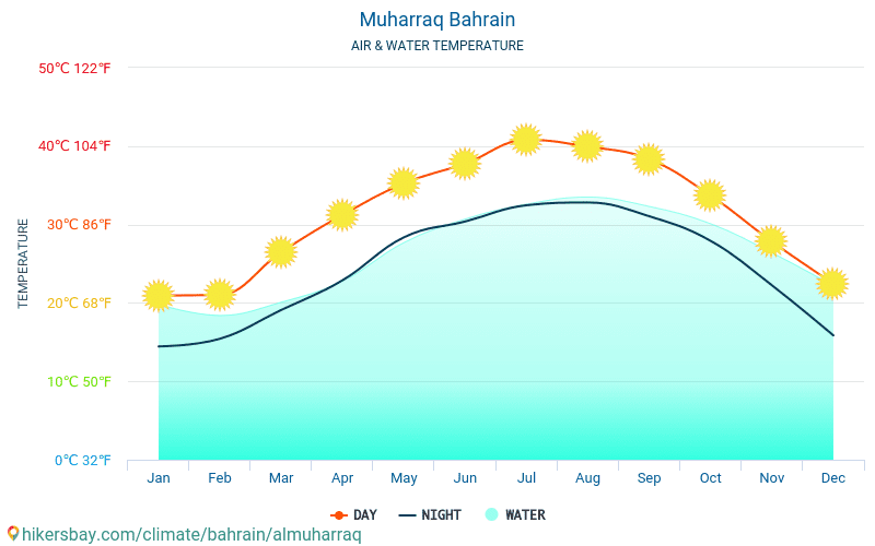 Мухаррак - Температура води в Мухаррак (Бахрейн) - щомісяця температура поверхні моря для мандрівників. 2015 - 2018