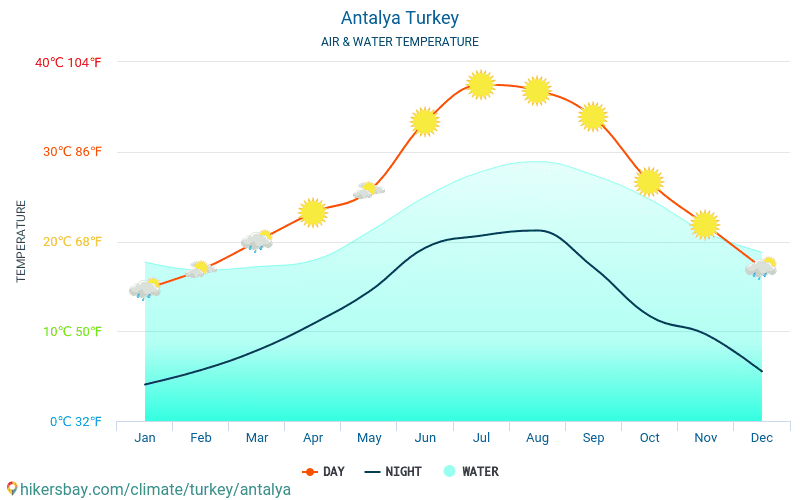 Antalya - Antalya (Türkiye) - Aylık deniz yüzey sıcaklıkları gezginler için su sıcaklığı. 2015 - 2018