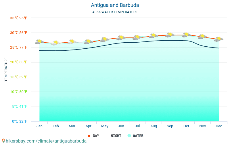 Antigua and Barbuda - Water temperature in Antigua and Barbuda - monthly sea surface temperatures for travellers. 2015 - 2018