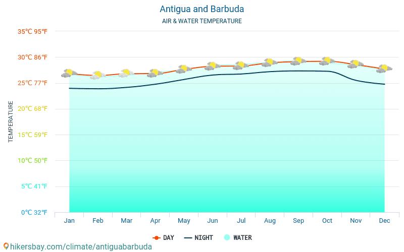 Antigua i Barbuda - Temperatura wody w Antigui I Barbudzie - miesięczne temperatury powierzchni morskiej dla podróżnych. 2015 - 2020 hikersbay.com