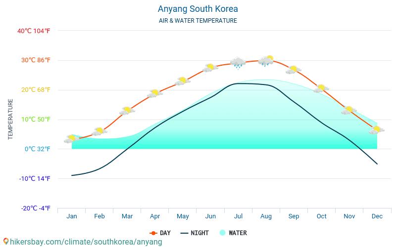 Anyang - Temperatura dell'acqua a temperature superficiali del mare di Anyang (Corea del Sud) - mensile per i viaggiatori. 2015 - 2018