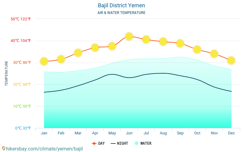Bajil District - Water temperature in Bajil District (Yemen) - monthly sea surface temperatures for travellers. 2015 - 2018