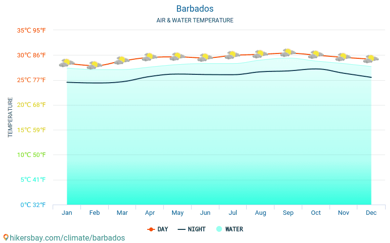 Barbados - Water temperature in Barbados - monthly sea surface temperatures for travellers. 2015 - 2018