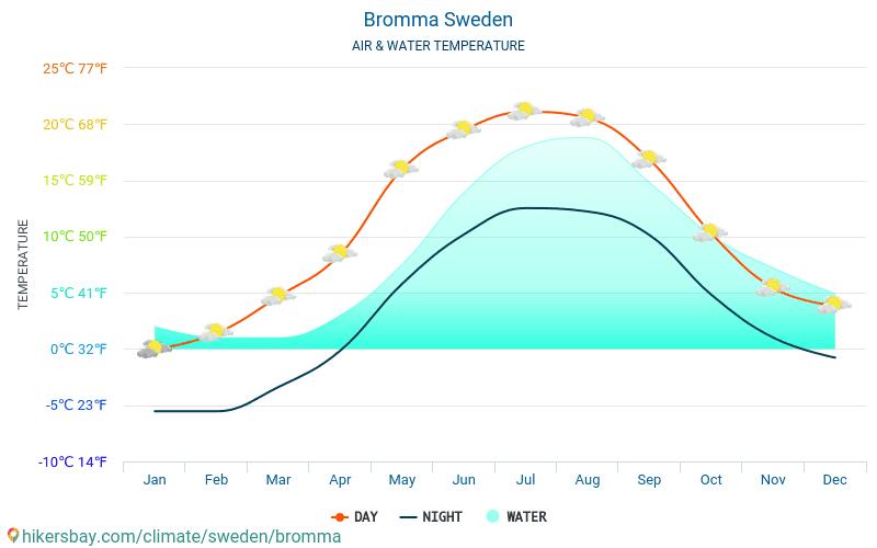 Bromma - Temperatura apei în Bromma (Suedia) - lunar mare temperaturile de suprafață pentru călătorii. 2015 - 2018