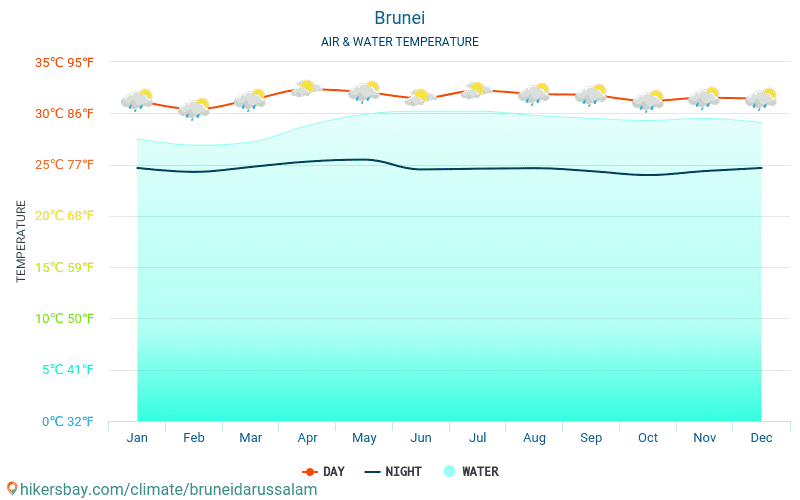 Brunei - Water temperature in Brunei - monthly sea surface temperatures for travellers. 2015 - 2018