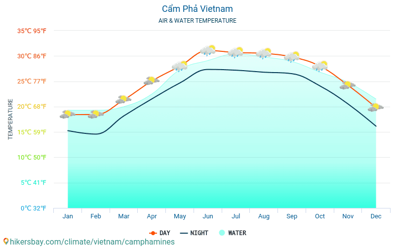 Cẩm Phả - Water temperature in Cẩm Phả (Vietnam) - monthly sea surface temperatures for travellers. 2015 - 2018