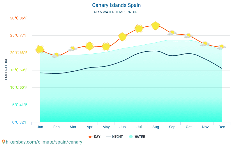 Spain - Water temperature in Canary Islands (Spain) - monthly sea surface temperatures for travellers. 2015 - 2018