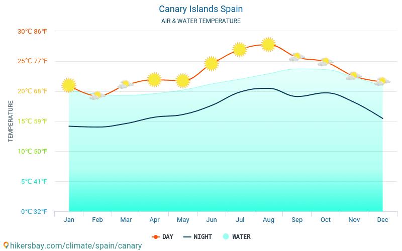 Espagne - Température de l'eau à des températures de surface de mer Îles Canaries (Espagne) - mensuellement pour les voyageurs. 2015 - 2019