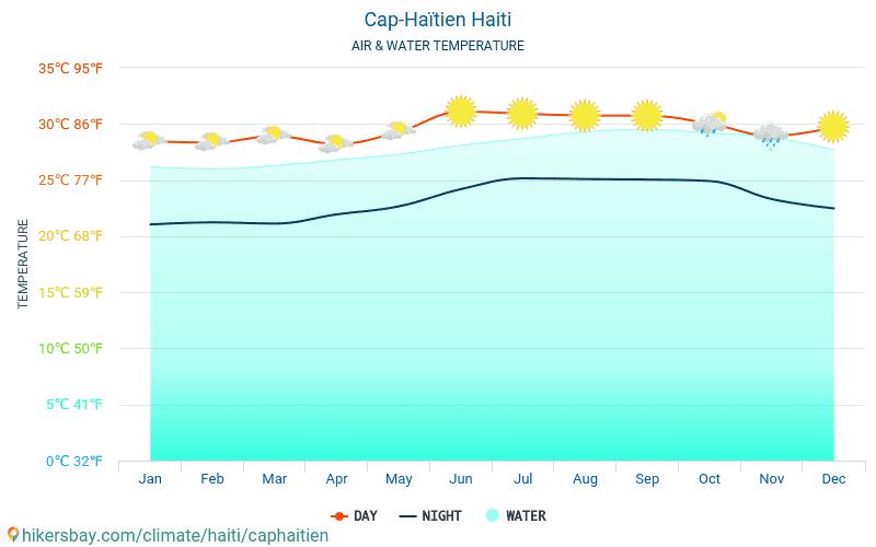 Cap-Haïtien - Temperaturen i Cap-Haïtien (Haiti) - månedlig havoverflaten temperaturer for reisende. 2015 - 2020 hikersbay.com