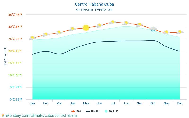 Centro Habana - Temperaturen i Centro Habana (Cuba) - månedlig havoverflaten temperaturer for reisende. 2015 - 2019