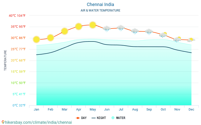 Chennai - Water temperature in Chennai (India) - monthly sea surface temperatures for travellers. 2015 - 2019