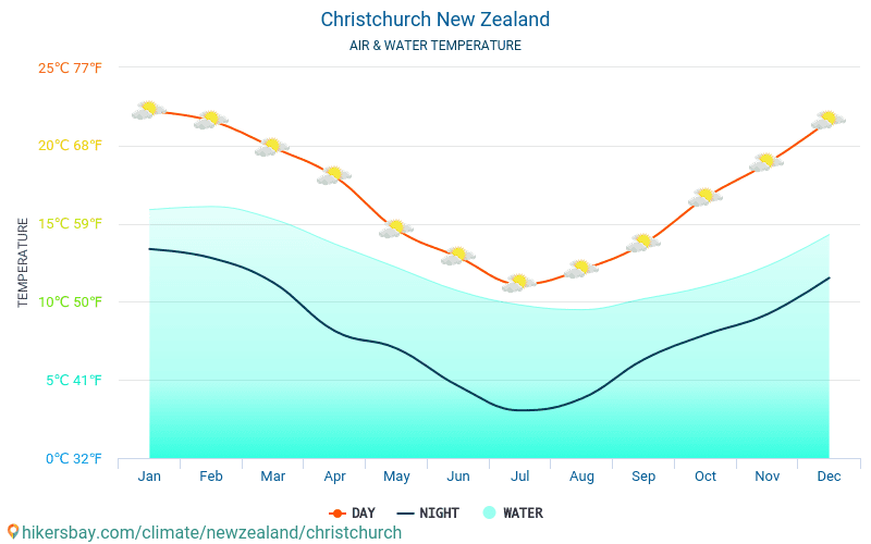 New Zealand - Water temperature in Christchurch (New Zealand) - monthly sea surface temperatures for travellers. 2015 - 2018