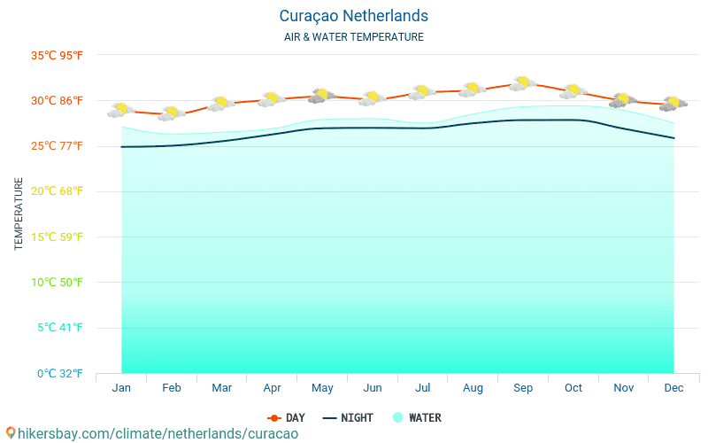 Netherlands - Water temperature in Curaçao (Netherlands) - monthly sea surface temperatures for travellers. 2015 - 2019