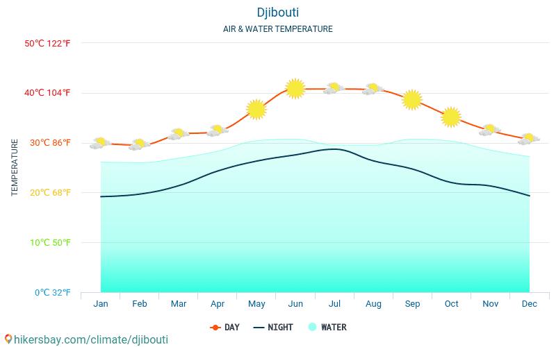 ג'יבוטי - טמפרטורת המים ב טמפרטורות פני הים ג'יבוטי - חודשי למטיילים. 2015 - 2018