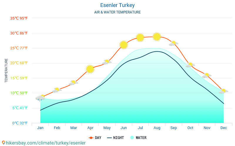 Esenler - Water temperature in Esenler (Turkey) - monthly sea surface temperatures for travellers. 2015 - 2018