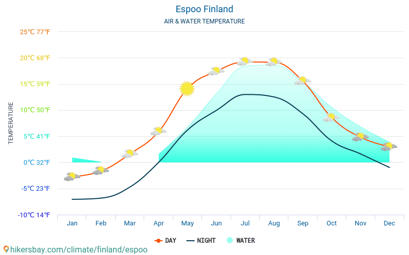 Espoo - Water temperature in Espoo (Finland) - monthly sea surface temperatures for travellers. 2015 - 2018