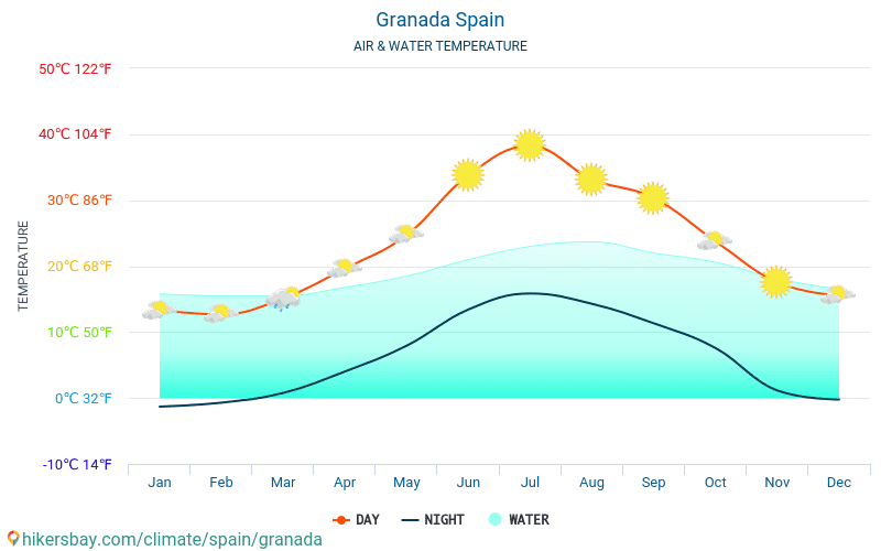 Granada - Water temperature in Granada (Spain) - monthly sea surface temperatures for travellers. 2015 - 2018
