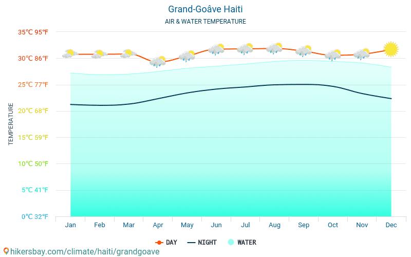 Grangwav - Vattentemperaturen i Grangwav (Haiti) - månadsvis havet yttemperaturer för resenärer. 2015 - 2020 hikersbay.com