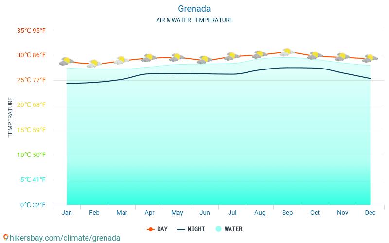 Grenada - Temperatura del agua Grenada - mensual temperatura superficial del mar para los viajeros. 2015 - 2019