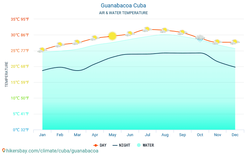 Cuba - Water temperature in Guanabacoa (Cuba) - monthly sea surface temperatures for travellers. 2015 - 2018
