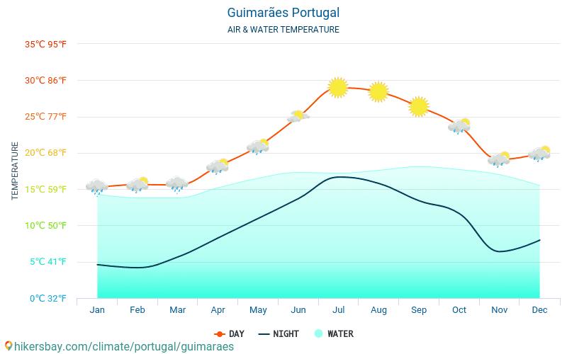 ギマランイス - 旅行者のための ギマランイス (ポルトガル) - 毎月海の表面温度での水の温度。 2015 - 2018