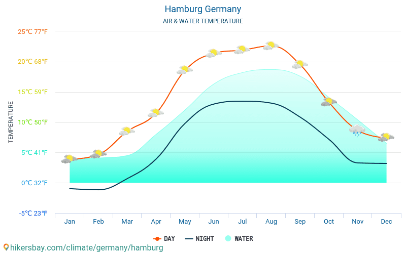 Hamburg - Water temperature in Hamburg (Germany) - monthly sea surface temperatures for travellers. 2015 - 2020 hikersbay.com