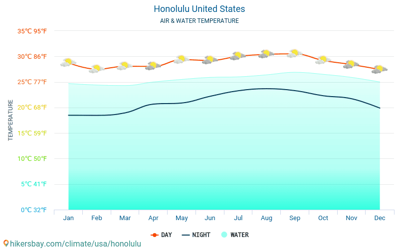 United States - Water temperature in Honolulu (United States) - monthly sea surface temperatures for travellers. 2015 - 2018