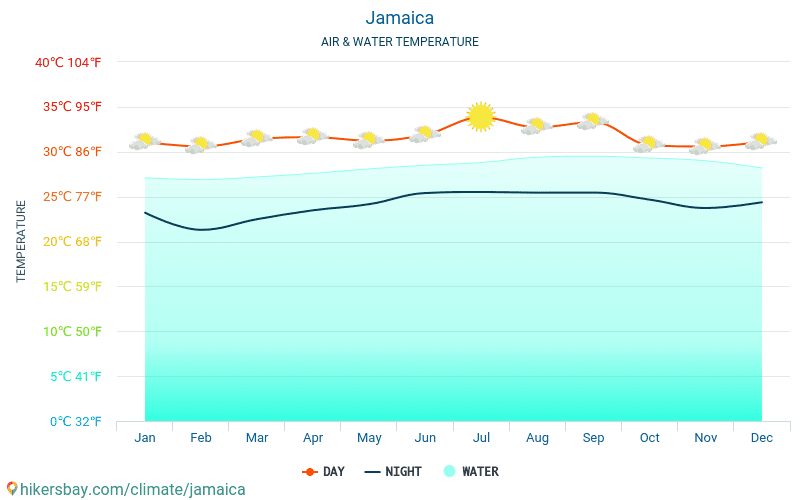 Jamaica - Water temperature in Jamaica - monthly sea surface temperatures for travellers. 2015 - 2018