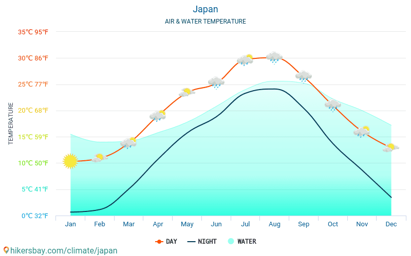 Japan - Water temperature in Japan - monthly sea surface temperatures for travellers. 2015 - 2018
