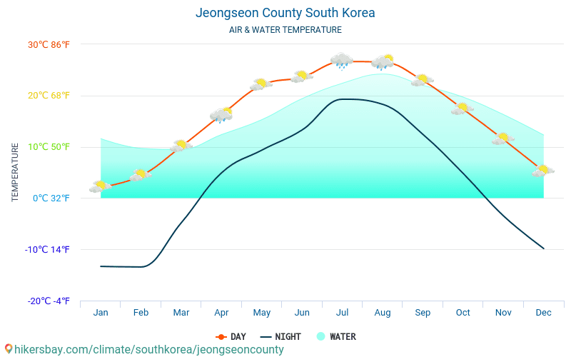 Jeongseon County - Water temperature in Jeongseon County (South Korea) - monthly sea surface temperatures for travellers. 2015 - 2018