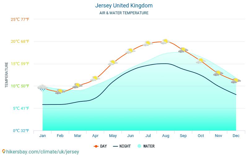 Jersey - Temperatura wody na Jersey (Wielka Brytania) - miesięczne temperatury powierzchni morskiej dla podróżnych. 2015 - 2019
