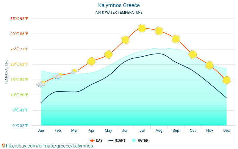 Greece - Water temperature in Kalymnos (Greece) - monthly sea surface temperatures for travellers. 2015 - 2019