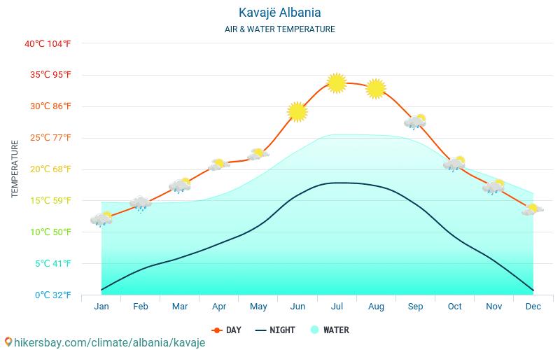 Kavajë - Ūdens temperatūra Kavajë (Albānija) - katru mēnesi jūras virsmas temperatūra ceļotājiem. 2015 - 2019
