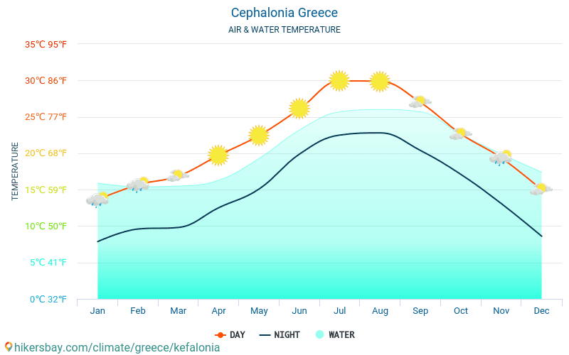 Cephalonia - Water temperature in Cephalonia (Greece) - monthly sea surface temperatures for travellers. 2015 - 2018