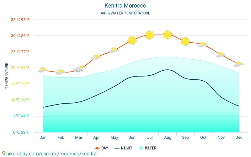 ケニトラ - 旅行者のための ケニトラ (モロッコ) - 毎月海の表面温度での水の温度。 2015 - 2020 hikersbay.com