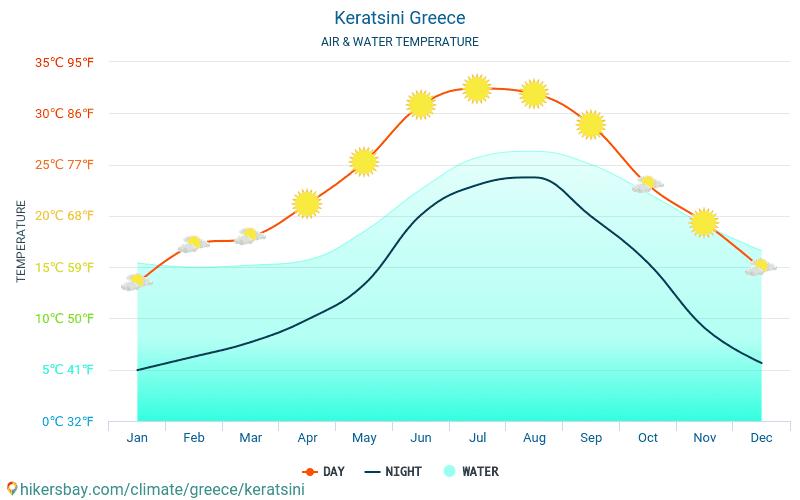 Keratsini - טמפרטורת המים ב טמפרטורות פני הים Keratsini (יוון) - חודשי למטיילים. 2015 - 2018