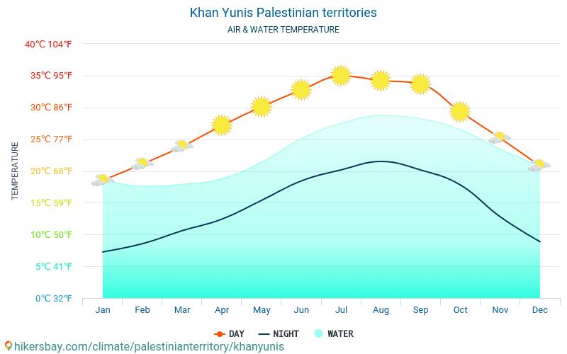 ח'אן יונס - טמפרטורת המים ב טמפרטורות פני הים ח'אן יונס (השטחים הפלסטיניים) - חודשי למטיילים. 2015 - 2018