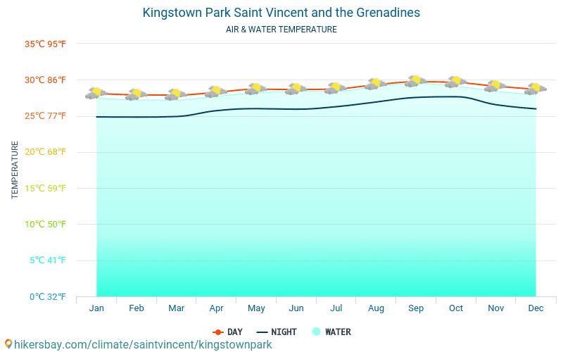Grenada - Nhiệt độ nước ở nhiệt độ bề mặt biển Kingstown Park (Saint Vincent và Grenadines) - hàng tháng cho khách du lịch. 2015 - 2019