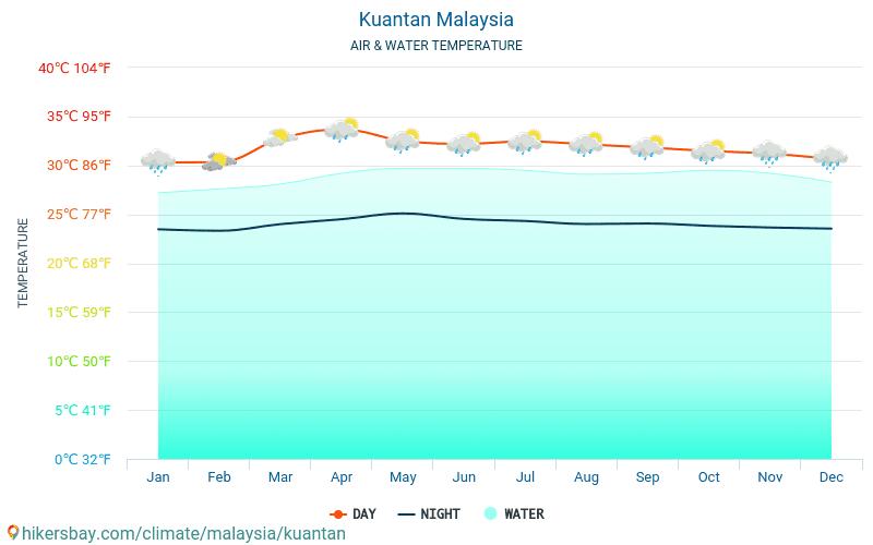 Kuantan - Ūdens temperatūra Kuantan (Malaizija) - katru mēnesi jūras virsmas temperatūra ceļotājiem. 2015 - 2019