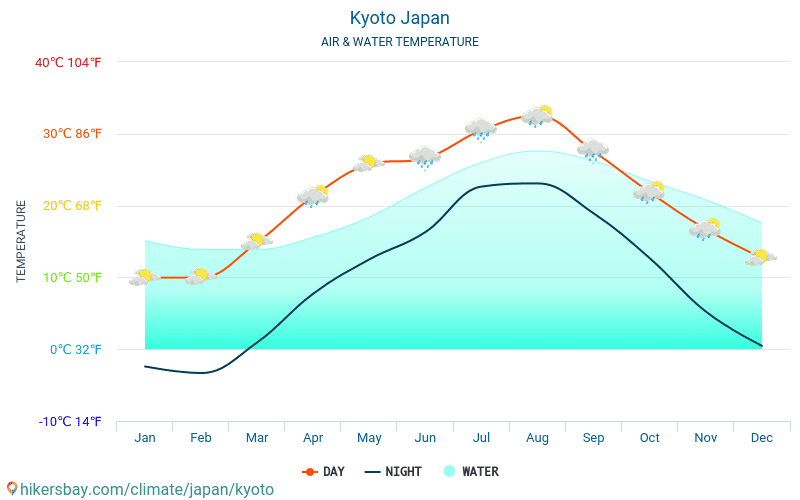 Kyoto - Water temperature in Kyoto (Japan) - monthly sea surface temperatures for travellers. 2015 - 2018