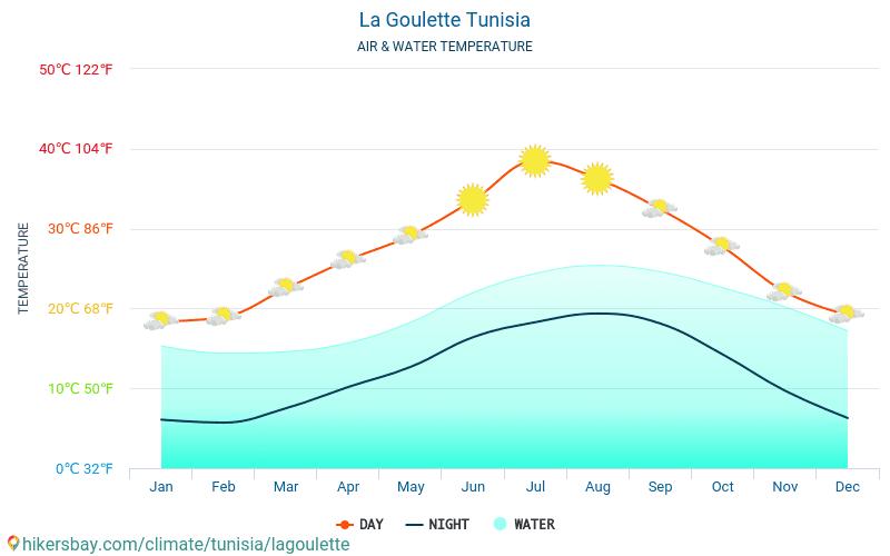 La Goulette - Temperatura apei în La Goulette (Tunisia) - lunar mare temperaturile de suprafață pentru călătorii. 2015 - 2019