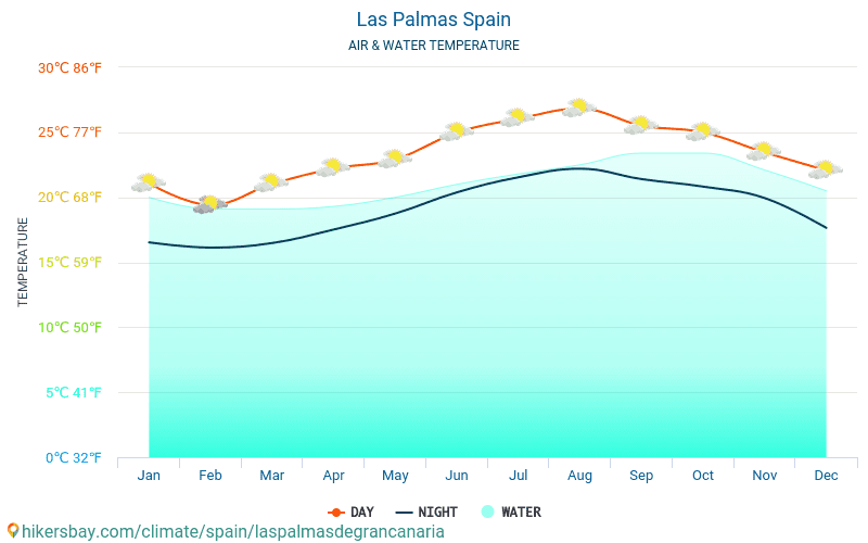 Las Palmas - Water temperature in Las Palmas (Spain) - monthly sea surface temperatures for travellers. 2015 - 2018