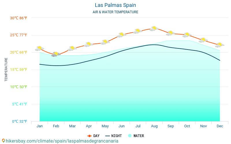 لاس بالماس دي غران كناريا - درجة حرارة الماء في درجات حرارة سطح البحر لاس بالماس دي غران كناريا (إسبانيا) -شهرية للمسافرين. 2015 - 2020