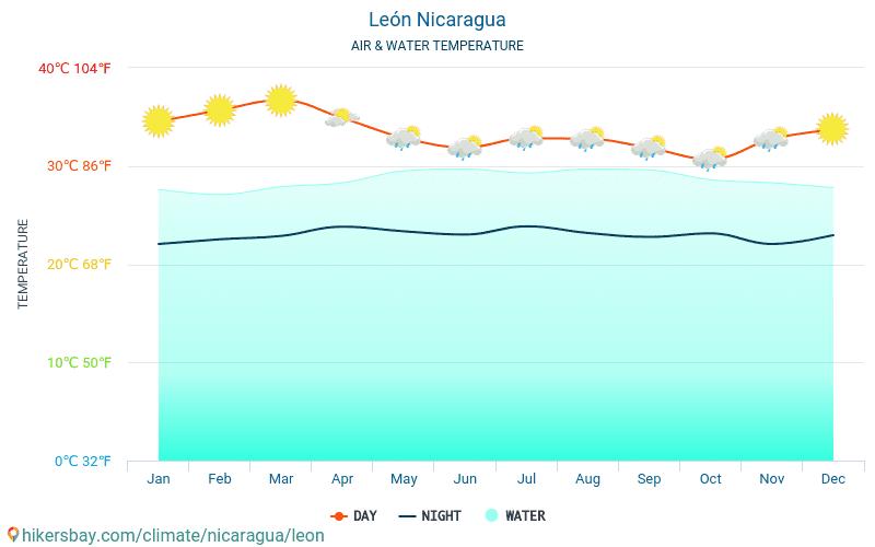 Nicaragua - Temperaturen i León (Nicaragua) - månedlig havoverflaten temperaturer for reisende. 2015 - 2018